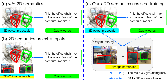 Figure 1 for SAT: 2D Semantics Assisted Training for 3D Visual Grounding