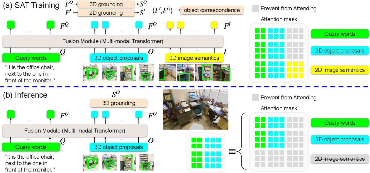 Figure 3 for SAT: 2D Semantics Assisted Training for 3D Visual Grounding