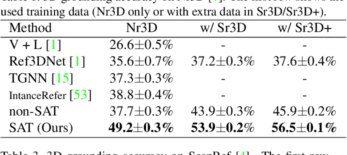Figure 2 for SAT: 2D Semantics Assisted Training for 3D Visual Grounding