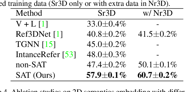 Figure 4 for SAT: 2D Semantics Assisted Training for 3D Visual Grounding