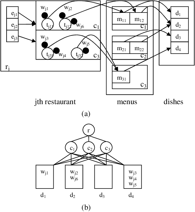Figure 2 for Nonparametric Bayes Pachinko Allocation