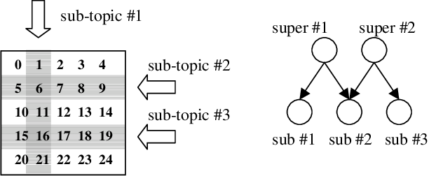 Figure 3 for Nonparametric Bayes Pachinko Allocation