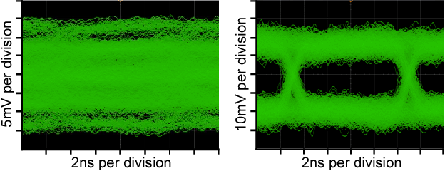 Fig. 7. Receiver eye patterns before (left) and after (right) channel separation.