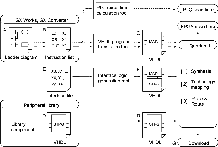 Converting PLC instruction sequence into logic circuit: A
