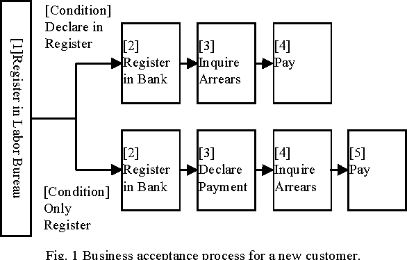 A Small Bank Intermediary Business System For Social Insurance Based