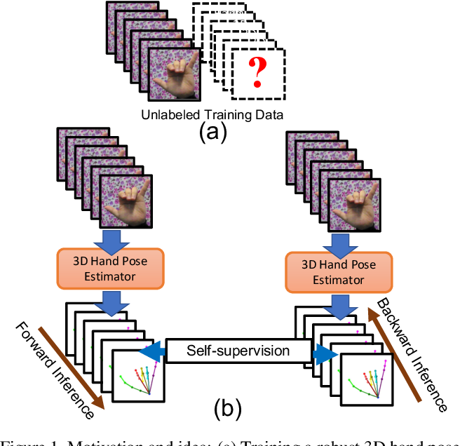 Figure 1 for Temporal-Aware Self-Supervised Learning for 3D Hand Pose and Mesh Estimation in Videos