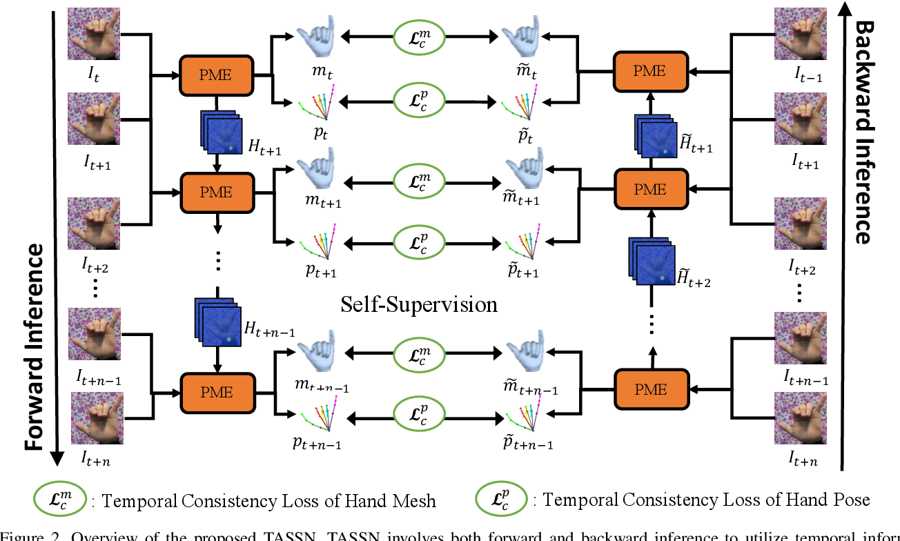 Figure 3 for Temporal-Aware Self-Supervised Learning for 3D Hand Pose and Mesh Estimation in Videos