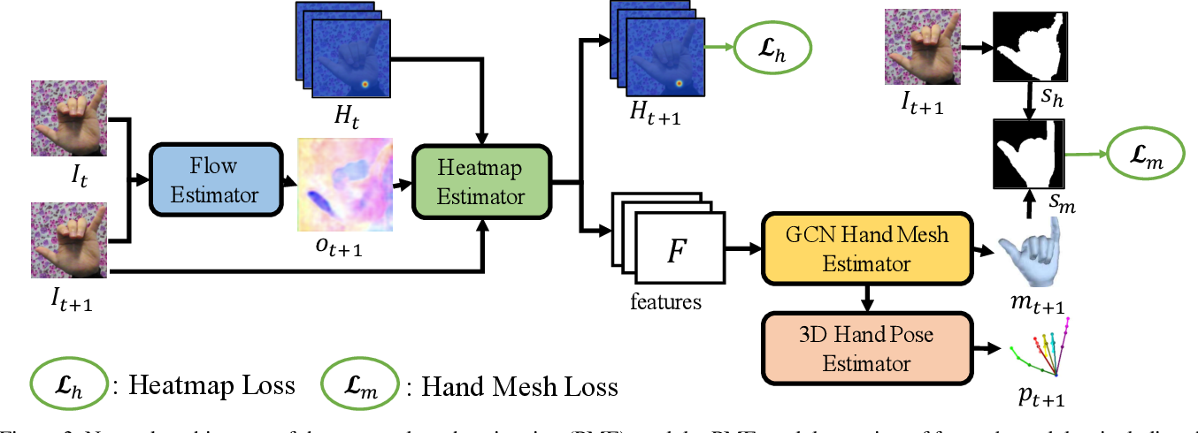 Figure 4 for Temporal-Aware Self-Supervised Learning for 3D Hand Pose and Mesh Estimation in Videos