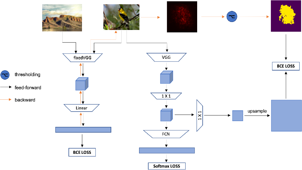 Figure 3 for Weakly Supervised Localization Using Background Images