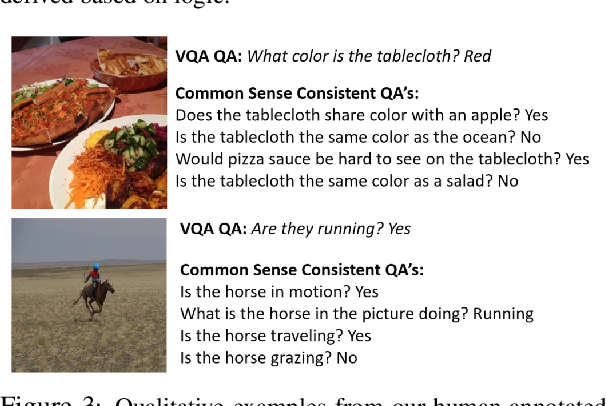 Figure 4 for Sunny and Dark Outside?! Improving Answer Consistency in VQA through Entailed Question Generation
