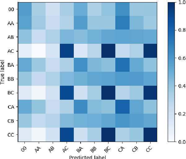 Figure 2 for Speech Replay Detection with x-Vector Attack Embeddings and Spectral Features