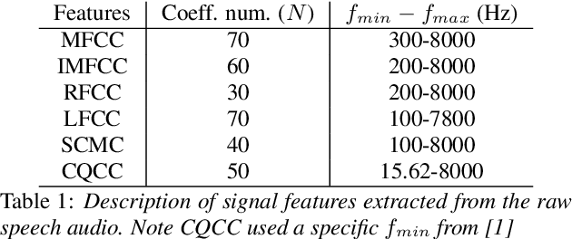 Figure 1 for Speech Replay Detection with x-Vector Attack Embeddings and Spectral Features