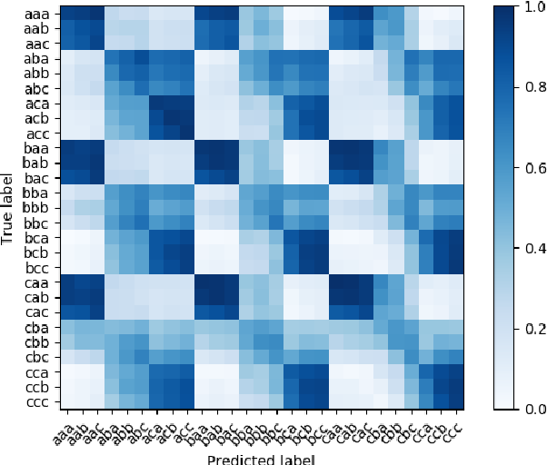 Figure 3 for Speech Replay Detection with x-Vector Attack Embeddings and Spectral Features