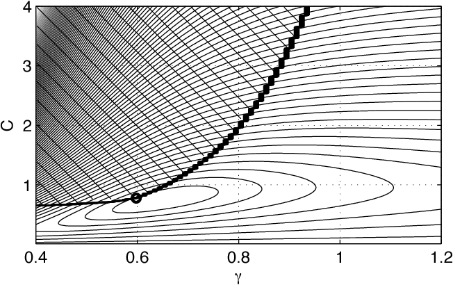 Figure 3: Error surface as a function of the compressibility parameters for the dataset used to produce Fig. 1, with the feasible set shaded at top left, and optimal parameters marked by a circle.
