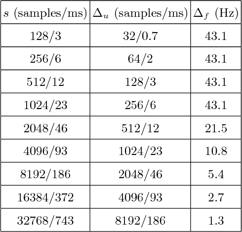 Table 1: Time-frequency dictionary parameters (44.1 kHz sampling rate): atom scale s, time resolution ∆u, and frequency resolution ∆f . Finer frequency resolution for small-scale atoms is achieved with interpolation by zero-padding.