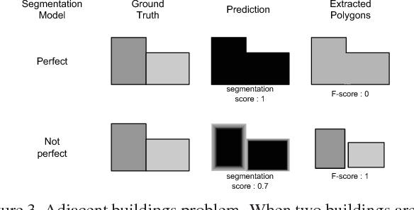 Figure 4 for CNNs Fusion for Building Detection in Aerial Images for the Building Detection Challenge