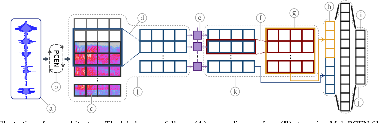Figure 1 for Streaming Voice Query Recognition using Causal Convolutional Recurrent Neural Networks