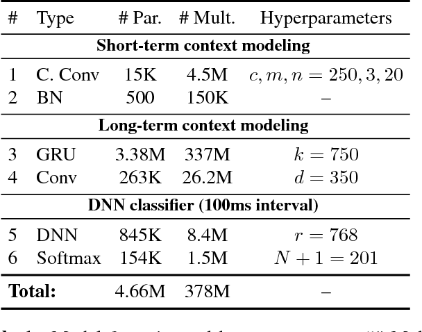 Figure 2 for Streaming Voice Query Recognition using Causal Convolutional Recurrent Neural Networks