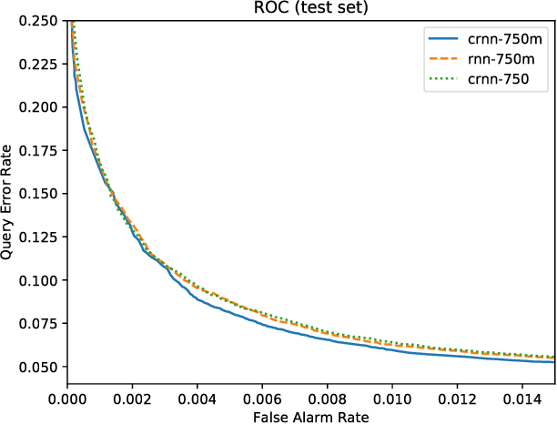 Figure 4 for Streaming Voice Query Recognition using Causal Convolutional Recurrent Neural Networks