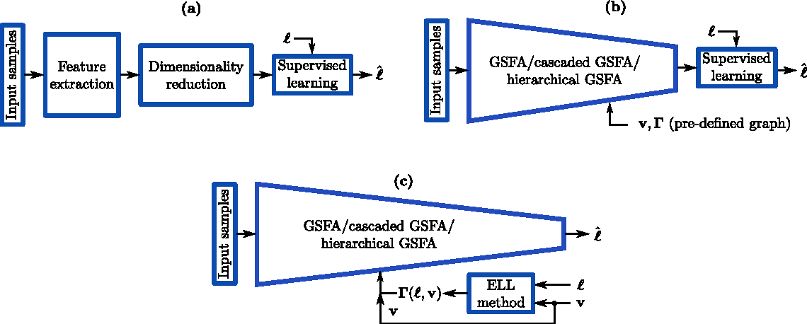 Figure 1 for Theoretical Analysis of the Optimal Free Responses of Graph-Based SFA for the Design of Training Graphs
