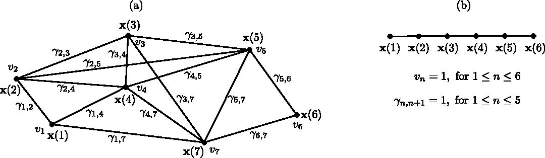 Figure 3 for Theoretical Analysis of the Optimal Free Responses of Graph-Based SFA for the Design of Training Graphs