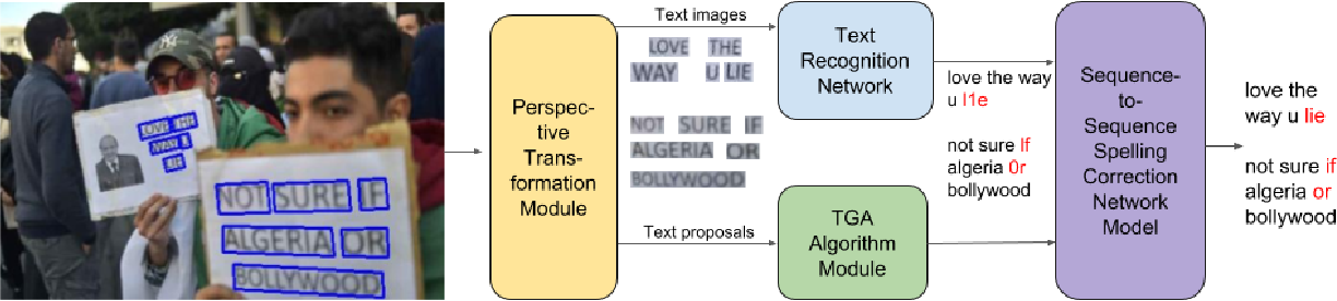Figure 3 for Deep Neural Network for Semantic-based Text Recognition in Images