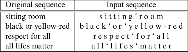 Figure 4 for Deep Neural Network for Semantic-based Text Recognition in Images