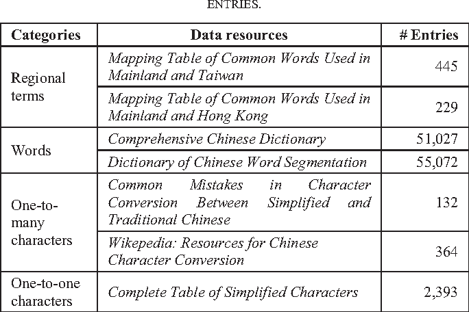 Simplified Traditional Chinese Character Conversion Based On Multi