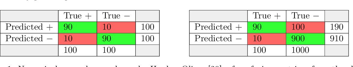 Figure 1 for Predictive Value Generalization Bounds
