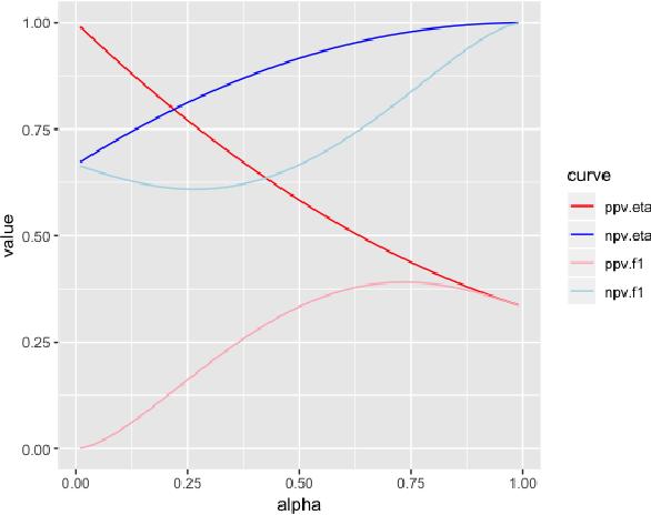 Figure 2 for Predictive Value Generalization Bounds