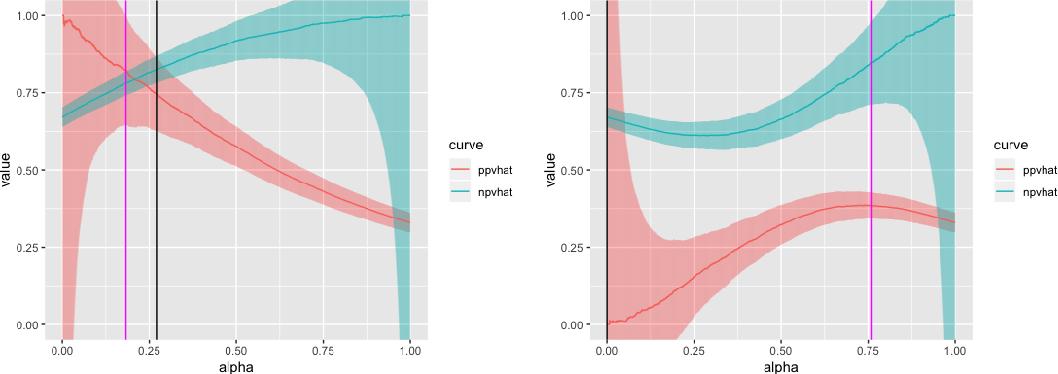 Figure 3 for Predictive Value Generalization Bounds