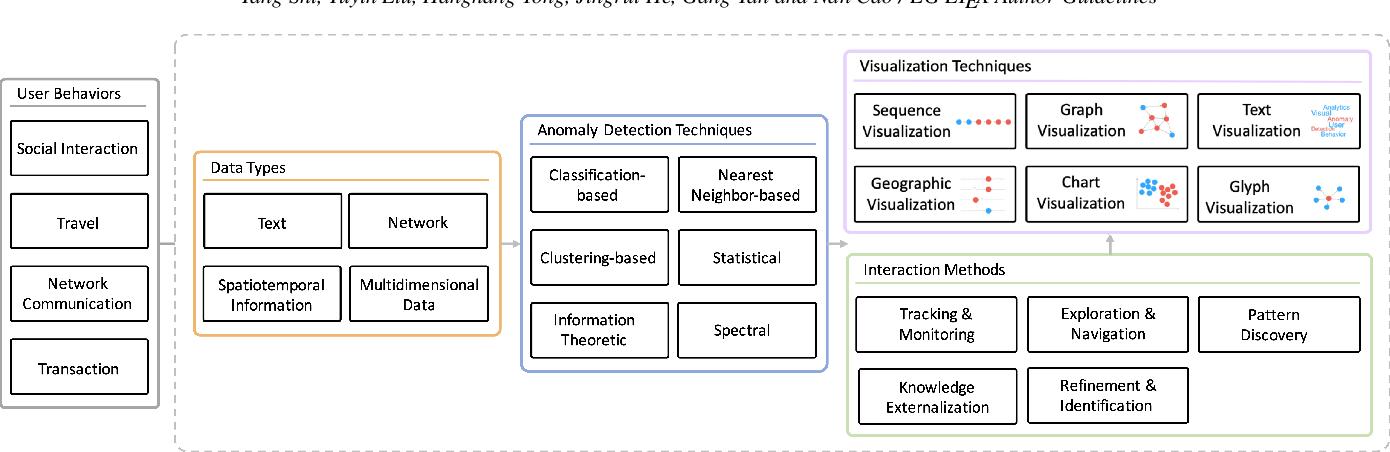 Figure 1 for Visual Analytics of Anomalous User Behaviors: A Survey