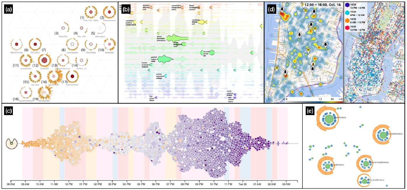 Figure 3 for Visual Analytics of Anomalous User Behaviors: A Survey