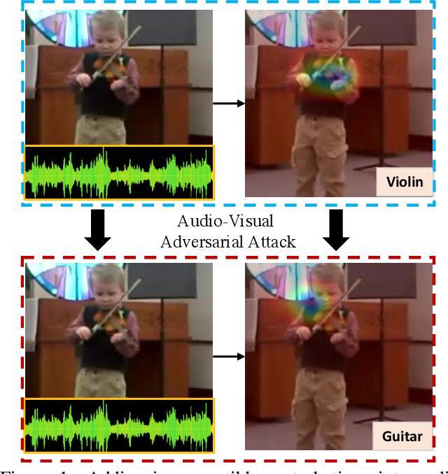 Figure 1 for Can audio-visual integration strengthen robustness under multimodal attacks?