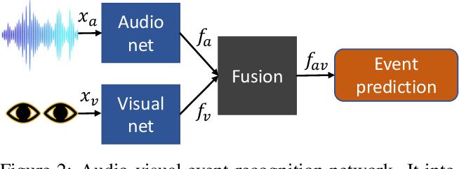 Figure 3 for Can audio-visual integration strengthen robustness under multimodal attacks?