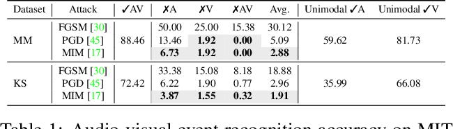 Figure 2 for Can audio-visual integration strengthen robustness under multimodal attacks?