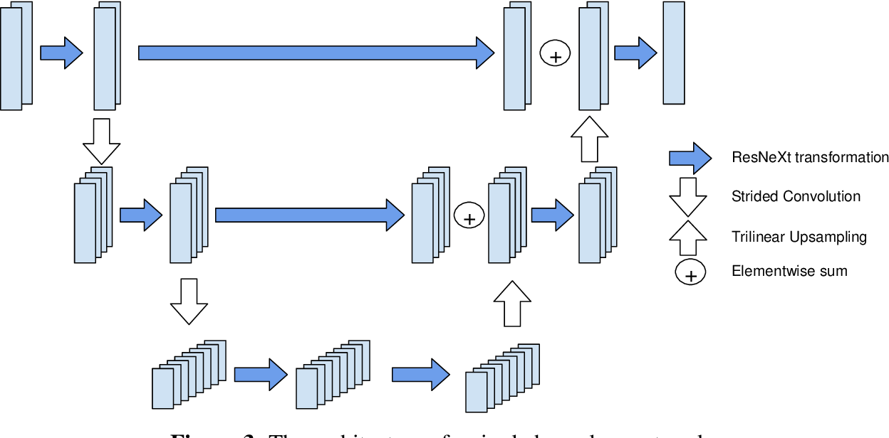 Figure 4 for Cephalometric Landmark Regression with Convolutional Neural Networks on 3D Computed Tomography Data