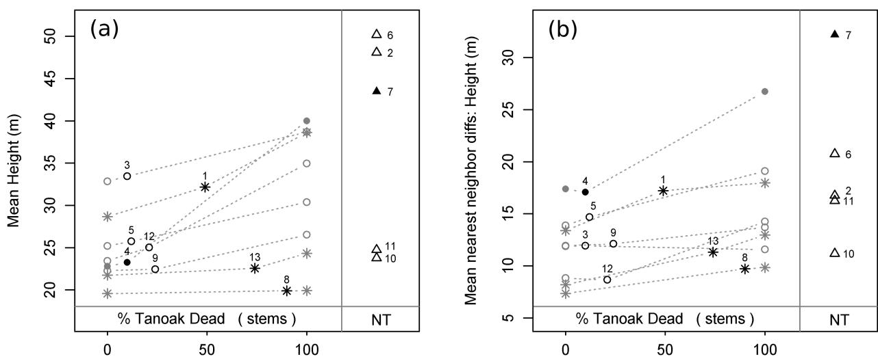 Figure 4 From Sudden Oak Death Induced Tanoak Mortality In Coast