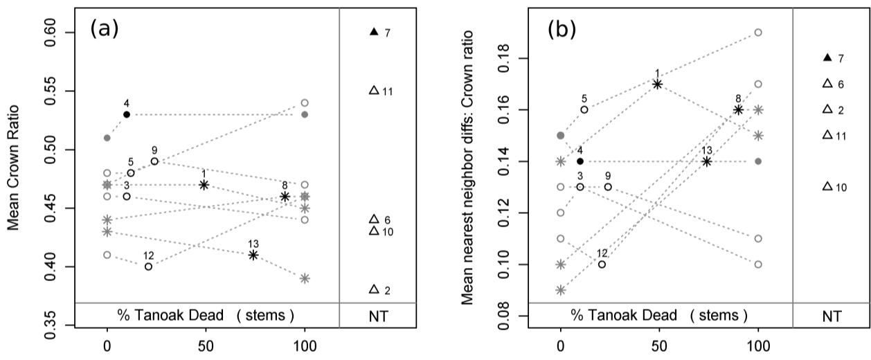 Figure 5 From Sudden Oak Death Induced Tanoak Mortality In Coast