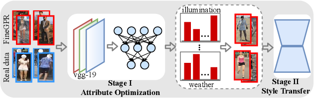 Figure 1 for Less is More: Learning from Synthetic Data with Fine-grained Attributes for Person Re-Identification