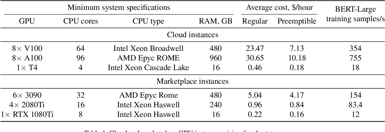 Figure 2 for Moshpit SGD: Communication-Efficient Decentralized Training on Heterogeneous Unreliable Devices