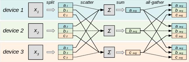 Figure 1 for Moshpit SGD: Communication-Efficient Decentralized Training on Heterogeneous Unreliable Devices