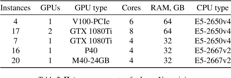 Figure 4 for Moshpit SGD: Communication-Efficient Decentralized Training on Heterogeneous Unreliable Devices