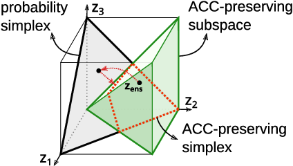 Figure 1 for Improving Uncertainty Calibration of Deep Neural Networks via Truth Discovery and Geometric Optimization