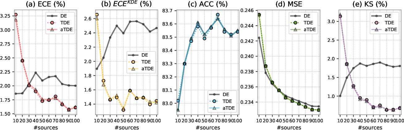 Figure 3 for Improving Uncertainty Calibration of Deep Neural Networks via Truth Discovery and Geometric Optimization