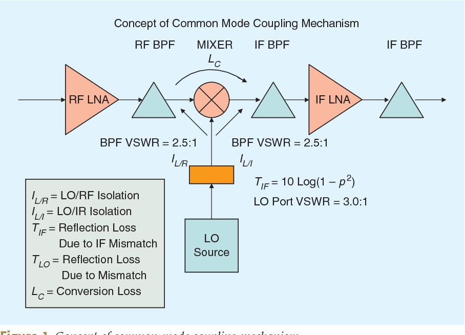 Figure 1. Concept of common-mode coupling mechanism.
