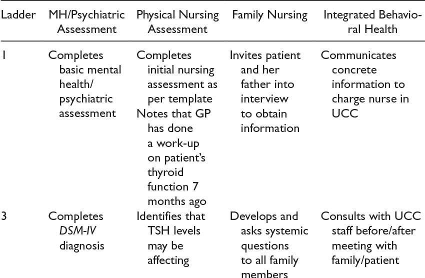 Table 2 From Integrating Family Nursing Into A Mental Health Urgent