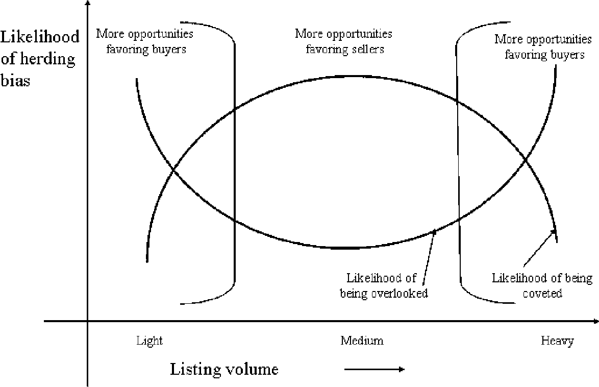 herding behavior We critically examine the idea that borrowing creates systemic externalities that give rise to herd behavior, catching the economy in a trap of multiple equilibria from which it can escape only with the help of a countercyclical prudential policy.