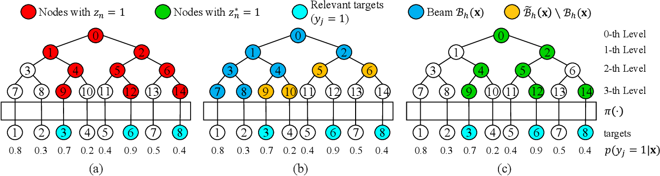 Figure 1 for Learning Optimal Tree Models Under Beam Search
