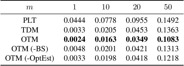 Figure 3 for Learning Optimal Tree Models Under Beam Search